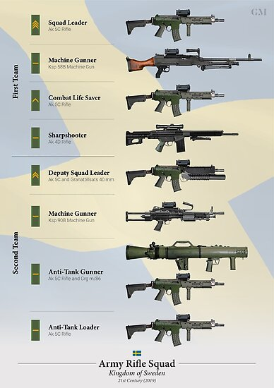 """Weapons of the Swedish Army Rifle Squad (2019)"""" Poster by ..."""