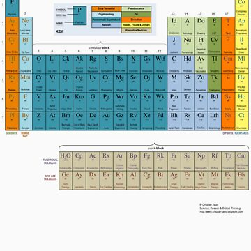 The Periodic Table of Irrational Nonsense (Light) by CrispianJago