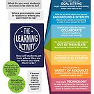 Planning for Learning by ForTheTeachers