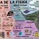 The Map of Physics (Spanish Version) by DominicWalliman