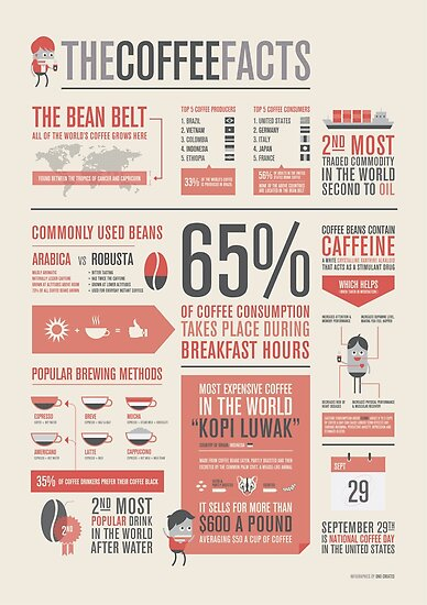 the coffee facts infographic poster posters by onocreates redbubble