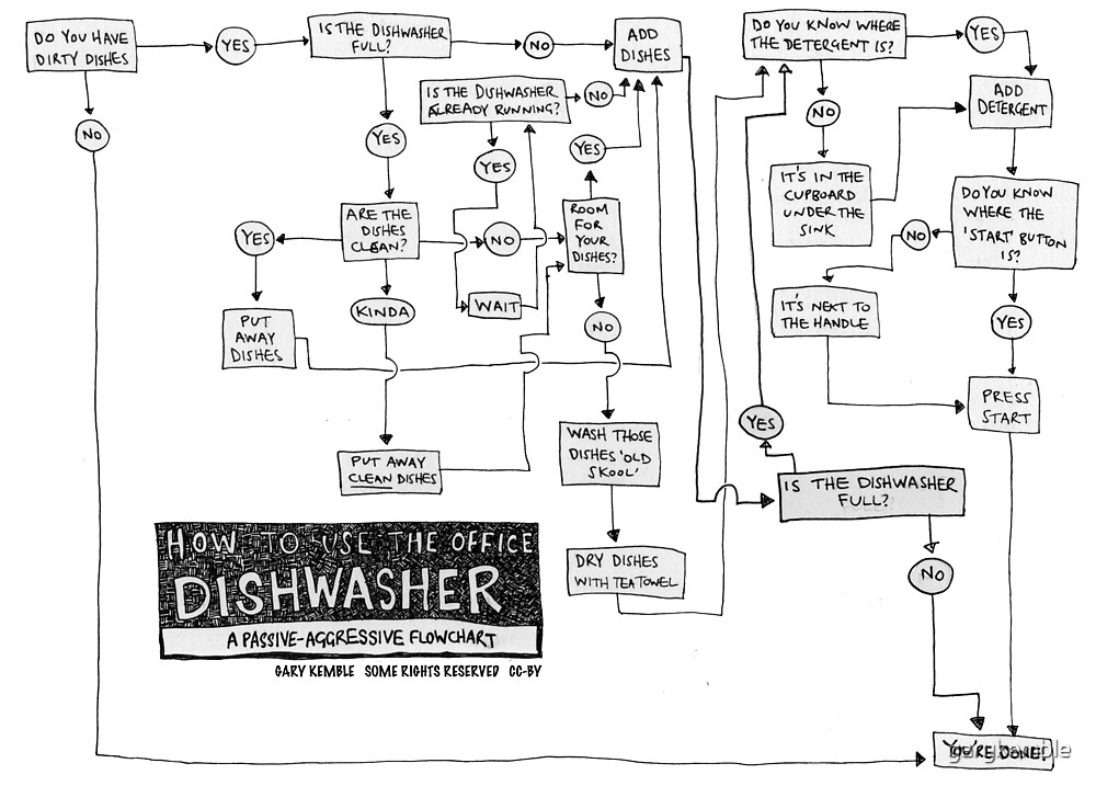Flowchart How To Use The Office Dishwasher By