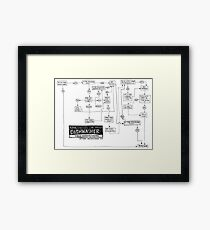 Flowchart: how to use the office dishwasher Framed Print