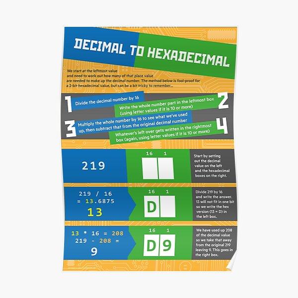 Decimal to Hexadecimal (Computer Science Numeracy) Poster