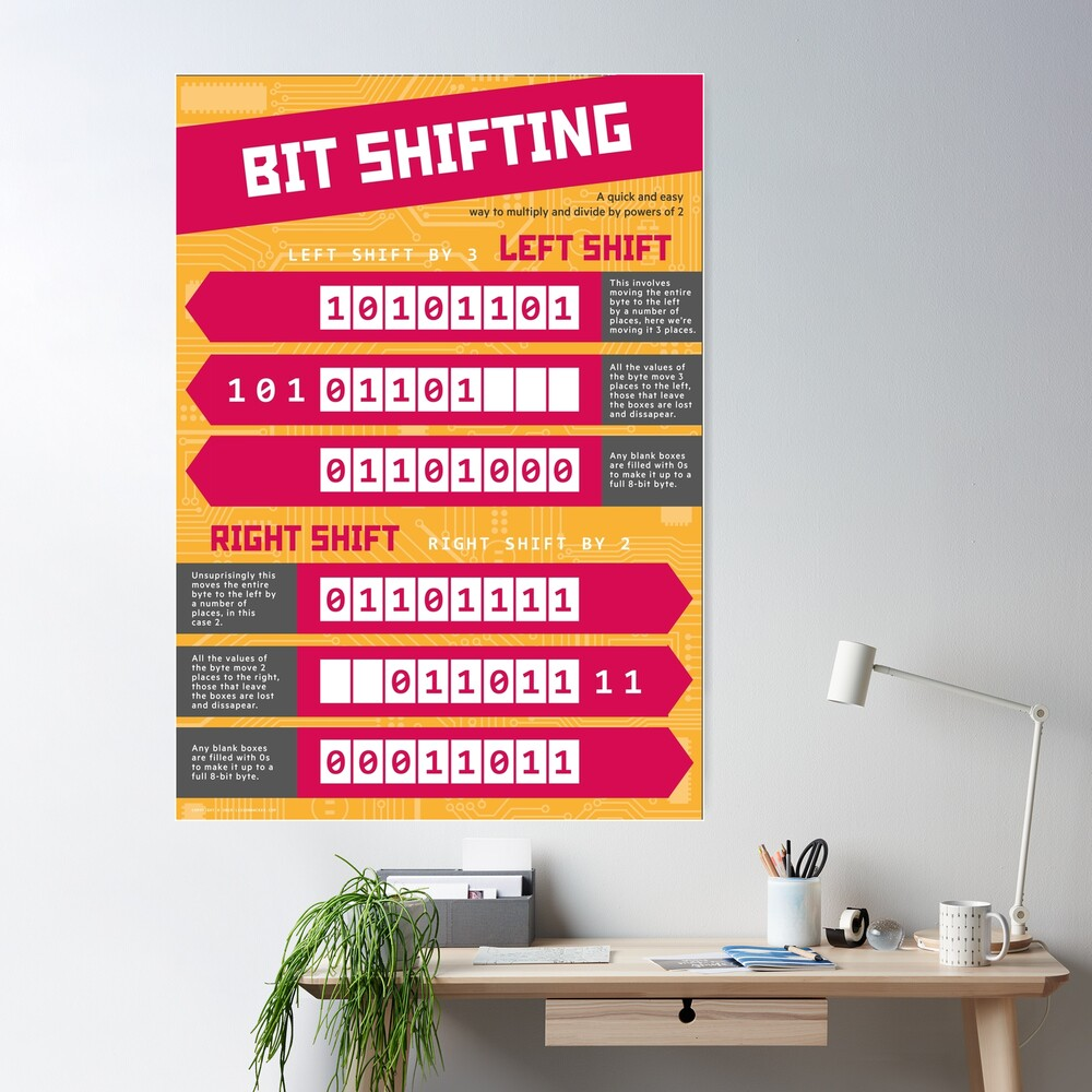 Bit Shifting (Computer Science Numeracy) [Bitwise Manipulation] Poster
