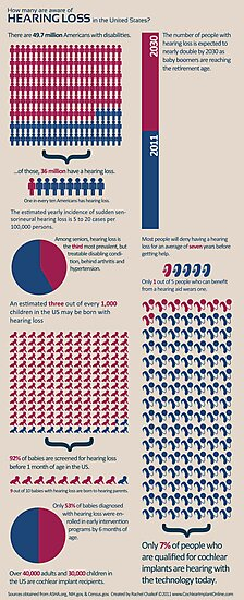 Hearing Loss Infographic by cochlearimplant