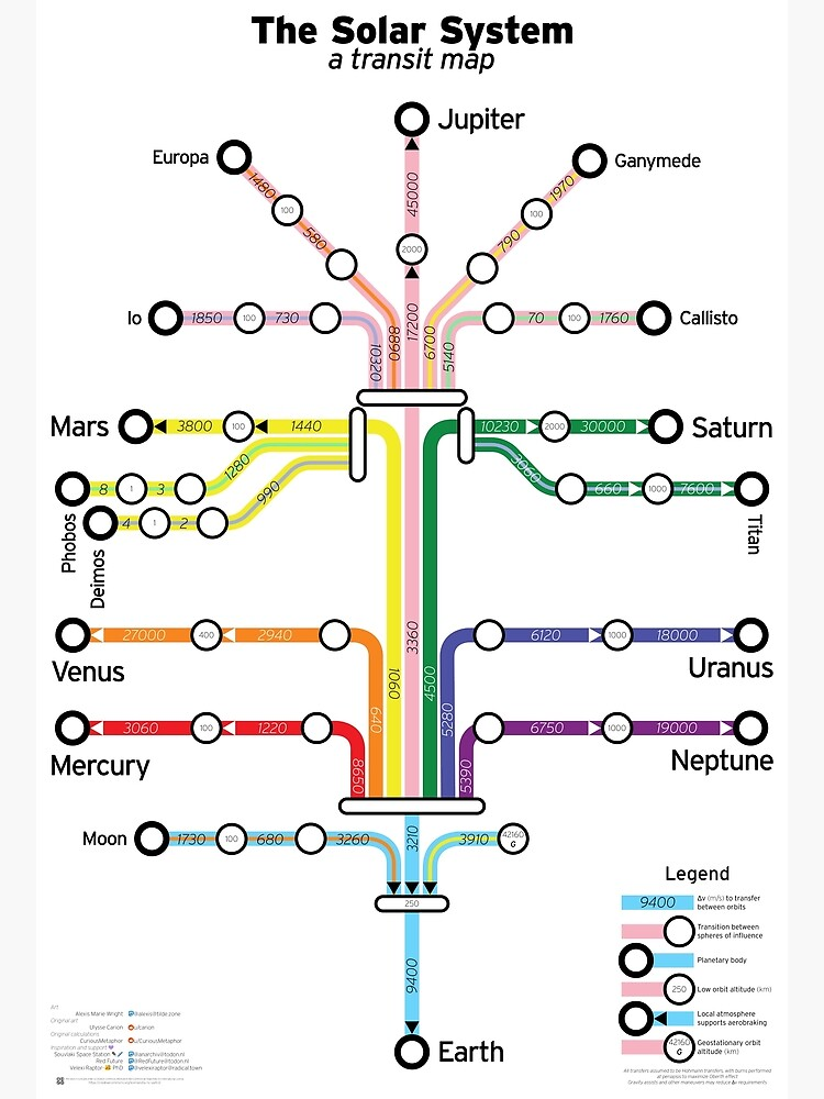 The Solar System: a transit map by lexie-marie