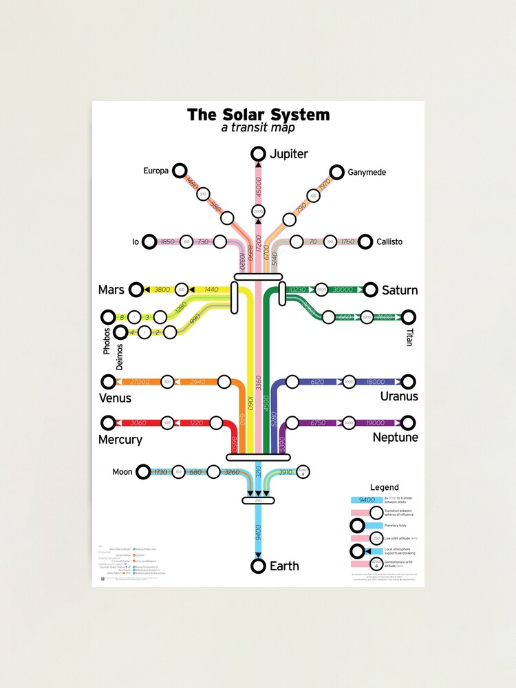 Alternate view of The Solar System: a transit map Photographic Print